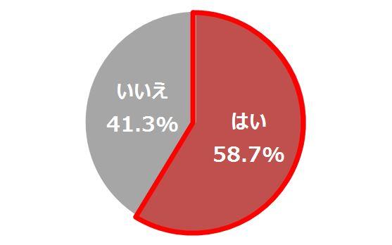 【グラフ2】日常に窮屈さを感じる度合い n=1,038