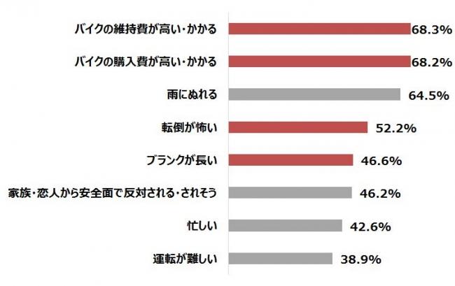 【グラフ6】二輪免許はあるものの、バイクに乗らない理由 n=216(複数回答)