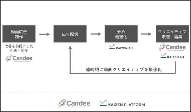 Candee、Kaizen Platformと協業し認知から獲得までフルファネルでの動画広告マーケティングソリューションをワンストップで提供開始