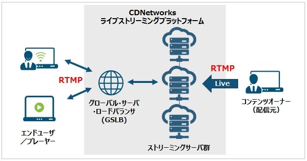 CDNetworks新機能、動画配信サー...