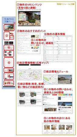 生成される物件ページのイメージ