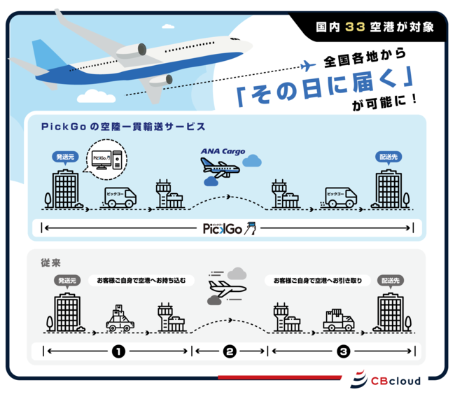 ANA CargoとCBcloudの空陸一貫輸送サービス、全国33空港に拡大!