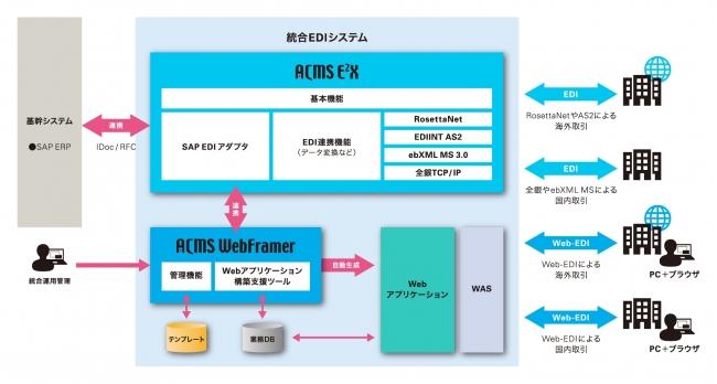 【統合EDIシステム適用例】