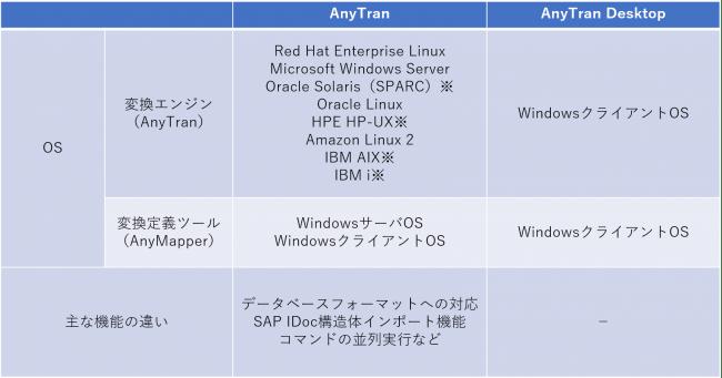 【AnyTranとAnyTran Desktopの比較】