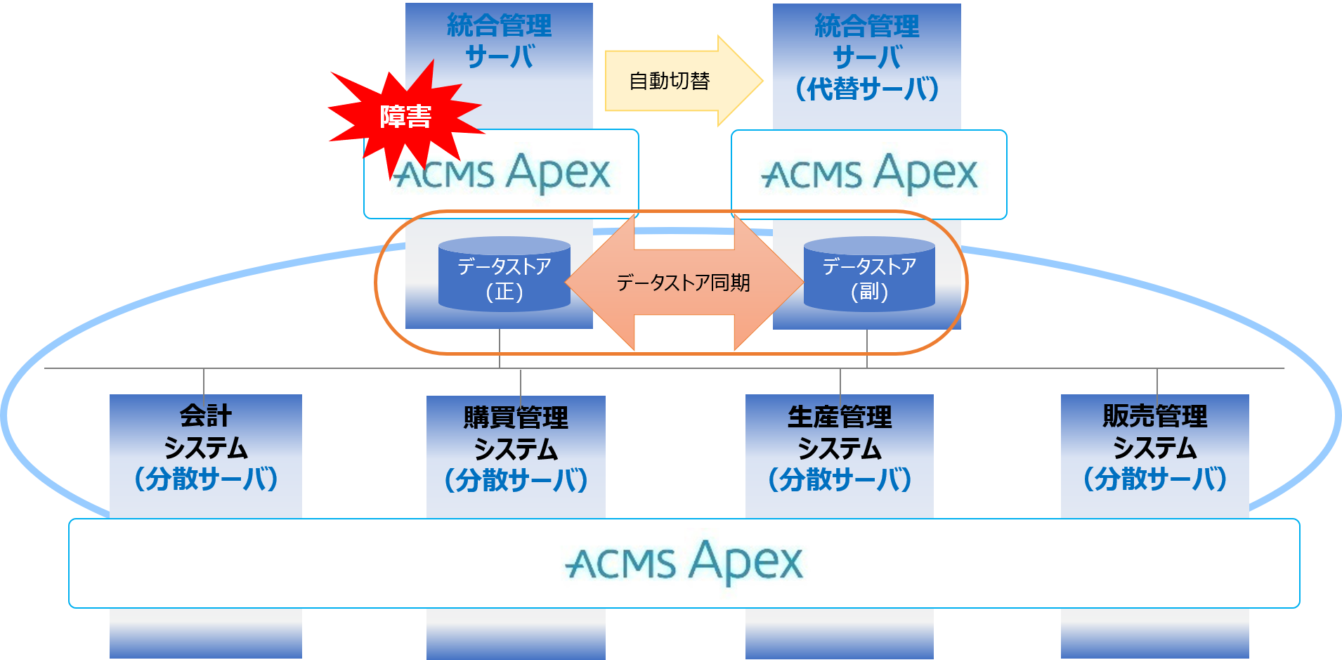 移行 apex データ