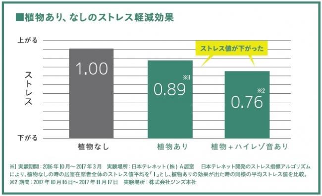 ストレス値の測定データ