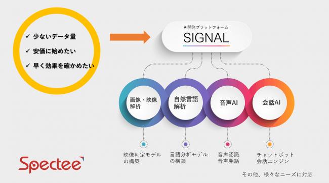 AI開発プラットフォーム「SIGNAL」