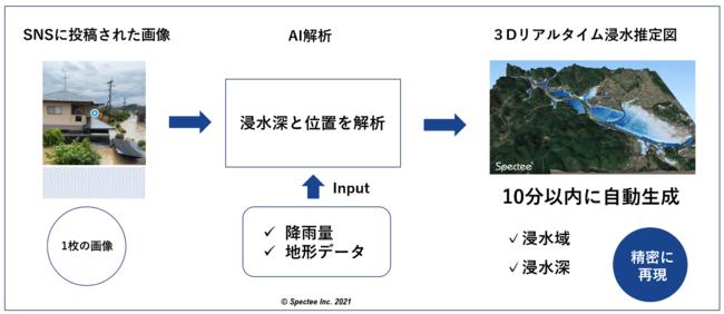 AIによる自動シミュレーションのイメージ(スペクティ作成)