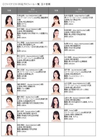 ミス・ワールド・ジャパン2020ファイナリストプロフィール2.