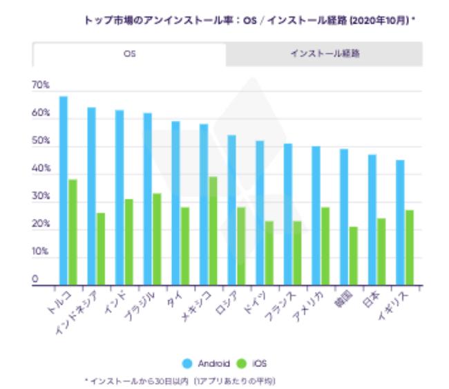 トップ市場のアンインストール率/インストール経路