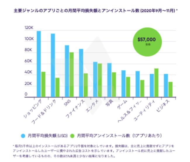 主要ジャンルのアプリごとの月間平均損失額とアンインストール数