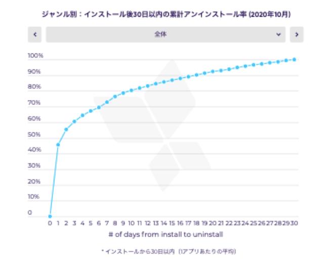 ジャンル別:インストール後30日以内の累計アンインストール率