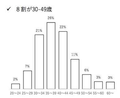 ▲ユーザーの8割が30-49歳