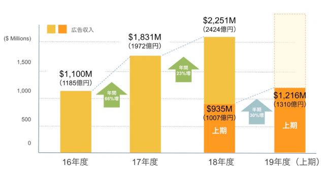 米IAB社「IAB Internet Advertising Revenue Report」より