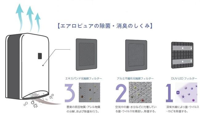 エアロピュアの除菌消臭の仕組み
