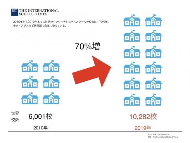インターナショナルスクールの校数も増えており、9年間でインターナショナルスクールの校数は70%増加。