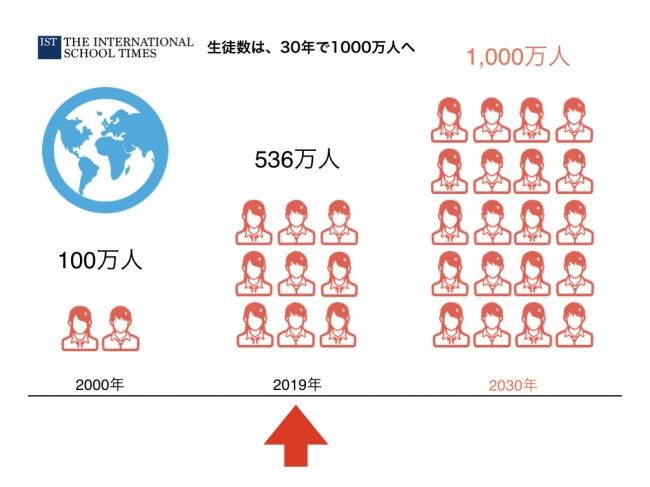 30年で10倍に生徒数が増えるインターナショナルスクール業界