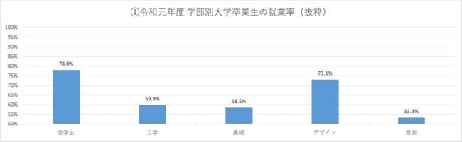 令和元年度 学部別大学卒業生の就業率(抜粋)