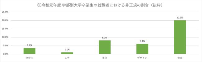 令和元年度 学部別大学卒業生の就職者における非正規の割合(抜粋)