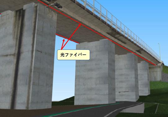 実橋梁下への光ファイバー取り付けイメージ