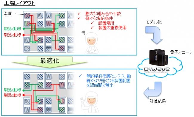 動線最適化の説明図
