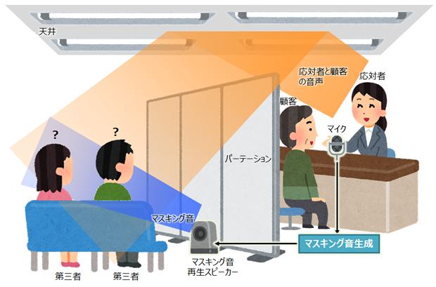 スピーチプライバシー技術を利用した相談ブースのイメージ