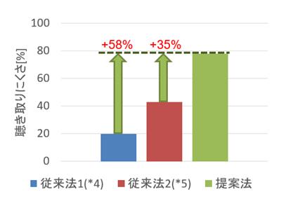 主観評価の結果:聴き取りにくさが高いほど、マスキング効果が高いことを示す。(聴取者(第三者)の位置で、話者の音声とマスキング音との音量比を等しくした場合)