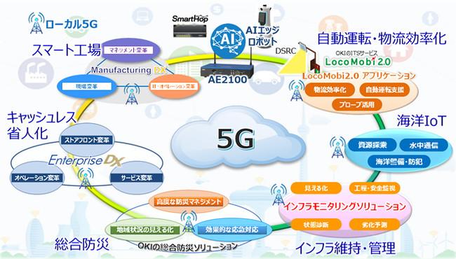 AIエッジ×5Gユースケースのイメージ