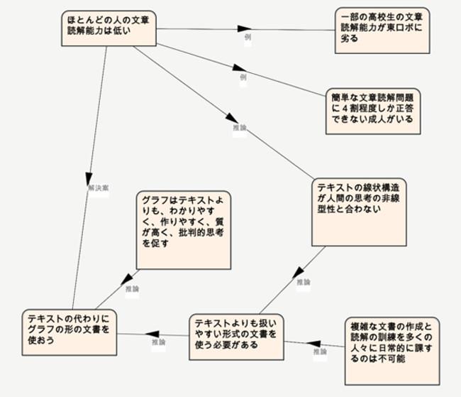 図2 グラフ文書の例