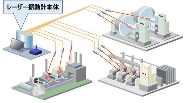 図2:レーザー振動計運用イメージ