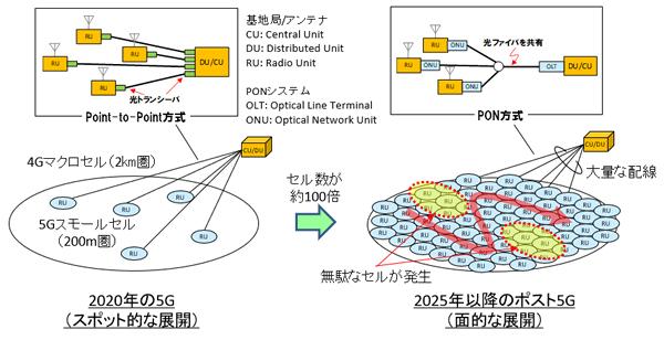 図1 モバイル基地局の面的展開に向けた施策