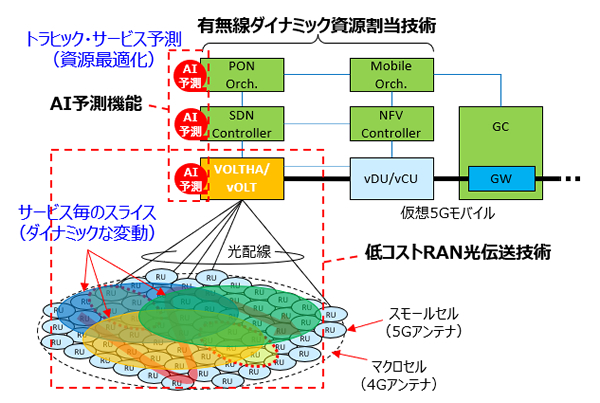 図2 光アクセスネットワークの仮想化の研究開発