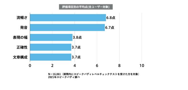 評価項目別の平均点(全ユーザー)