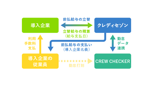 CREW CHECKER Advanced pay SAISONの仕組み