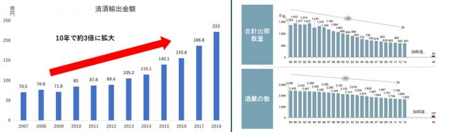 清酒の輸出額、合計出荷数量、酒蔵数の推移