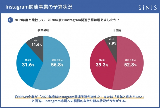 instagram関連予算の増減調査