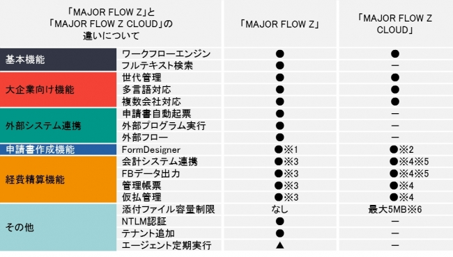 経費精算とワークフロー機能のクラウドサービス「MAJOR FLOW Z ...