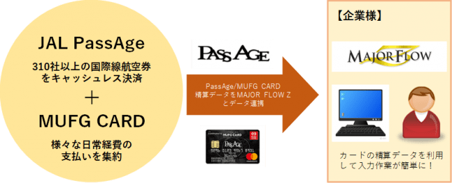 「Corporate card Passage Solutions」の概要