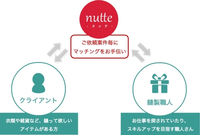 nutteのしくみ