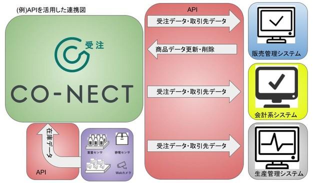 IoTセンサとのAPI連携による自動在庫連携も可能です