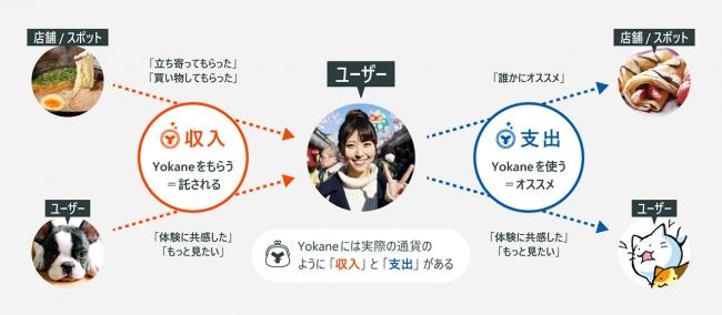 YOKANEユーザー体験イメージ