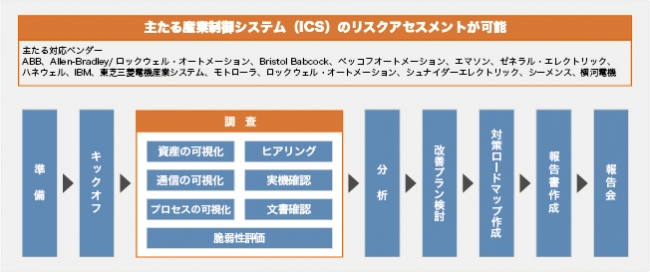 制御システム・セキュリティリスクアセスメントサービスフロー