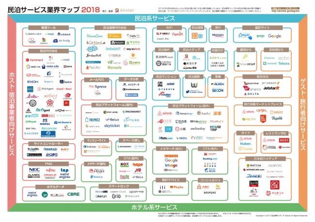 民泊サービス業界マップ 2018