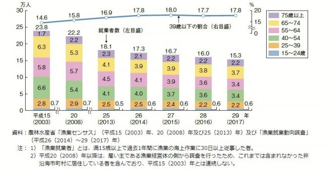 平成29年度水産白書・漁業就業者数の推移より抜粋