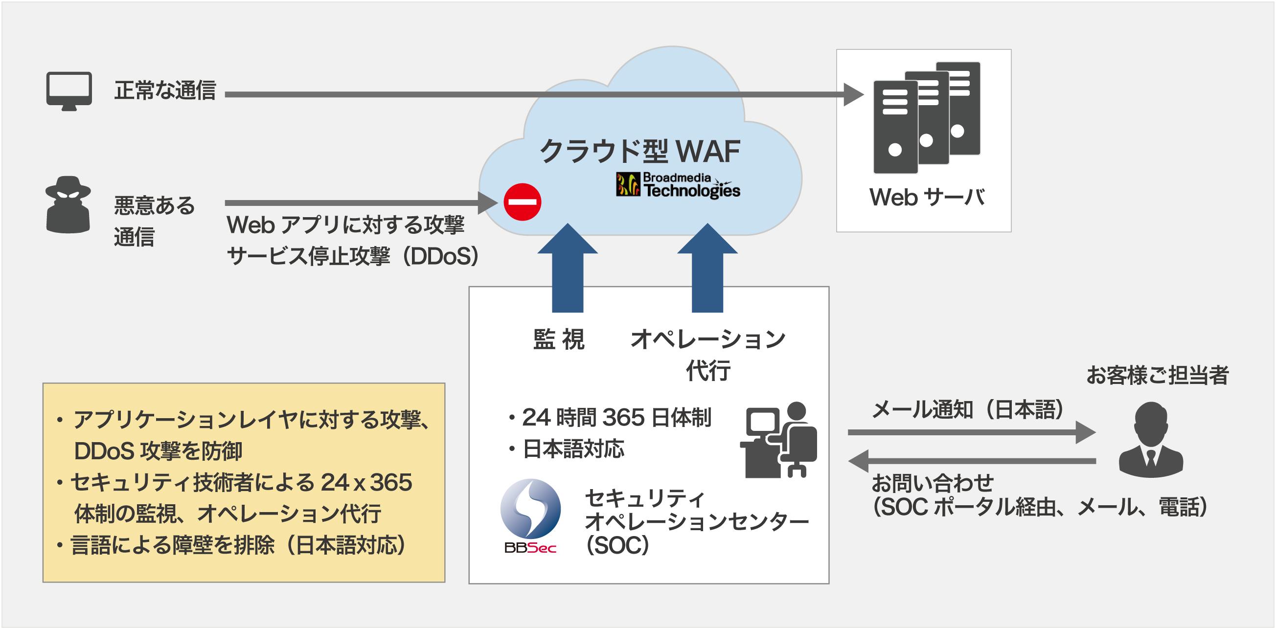 BBSec、クラウド型WAF/DDoS対策によるサイバー攻撃防御でブロードメディア・テクノロジーズと協業