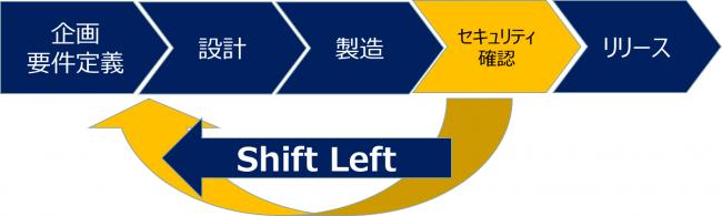 shiftLeftとは