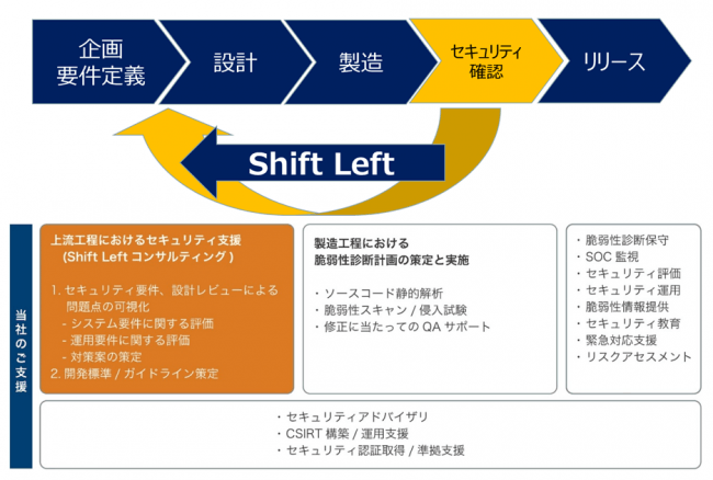ShiftLeft位置付け