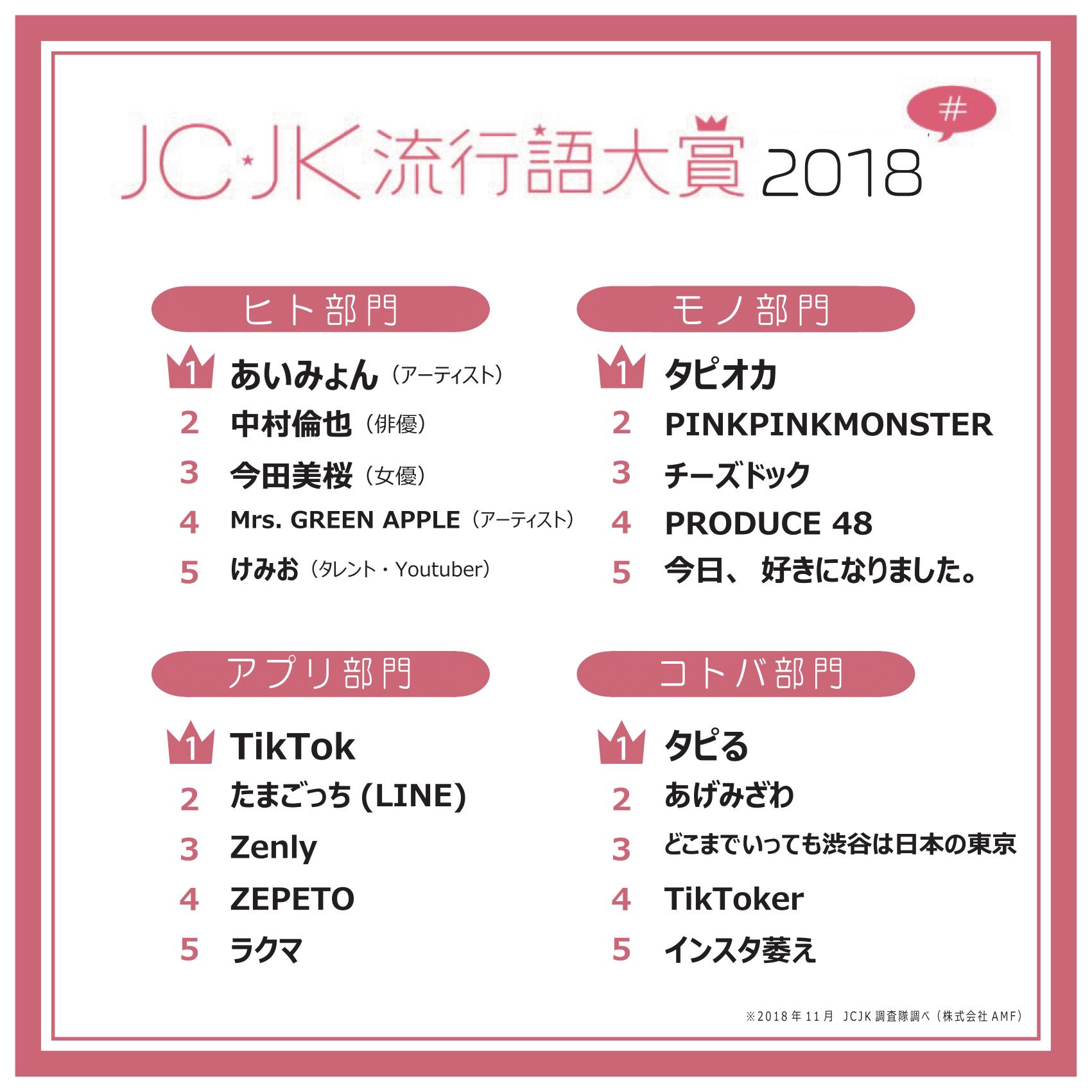 JC・JK流行語大賞2018&2019トレンド予測を発表「タピる」「TikToker ...