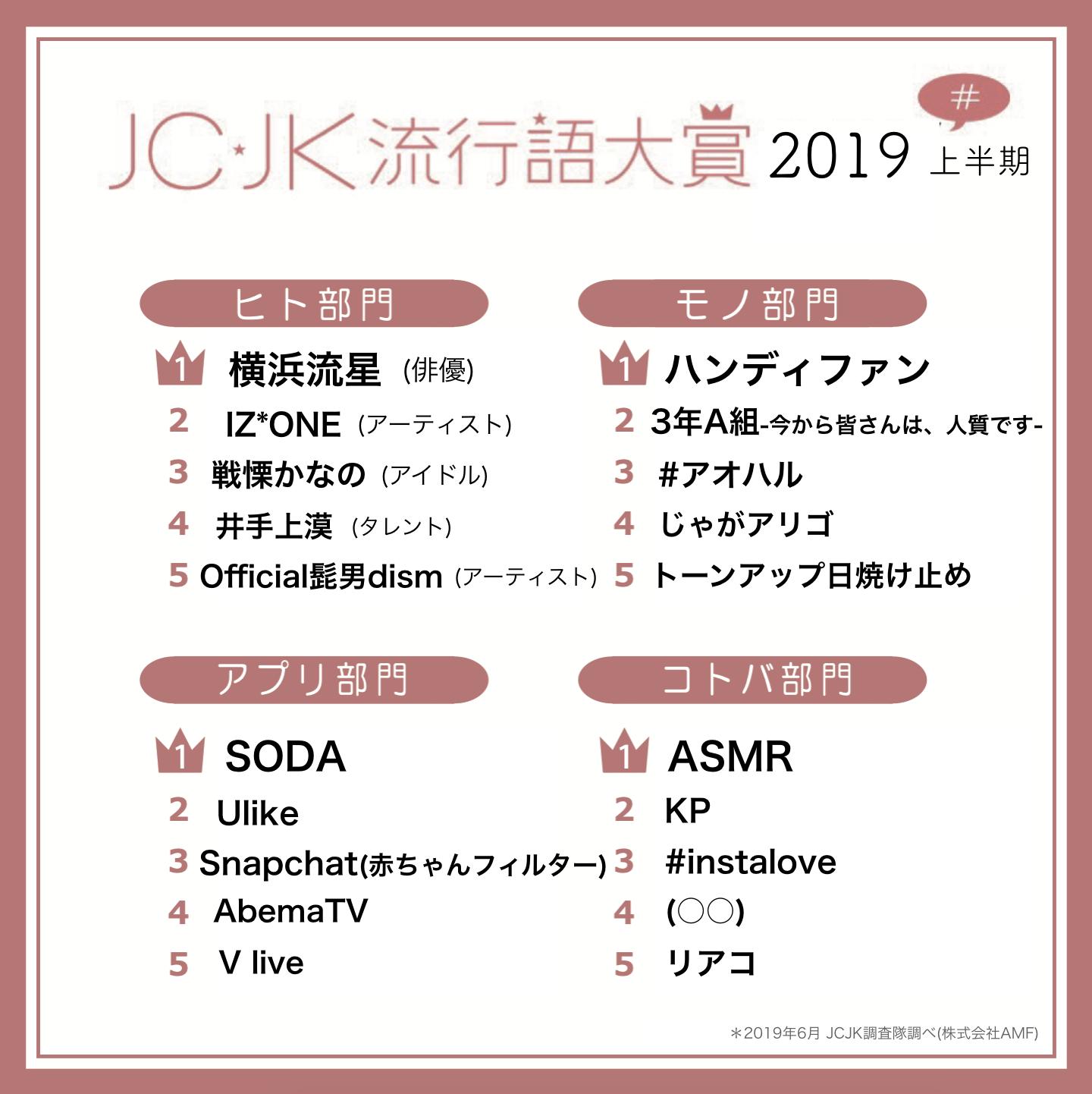 JC・JK流行語大賞2019年上半期を発表 「ASMR」「KP」「(○○)」がランクイン!