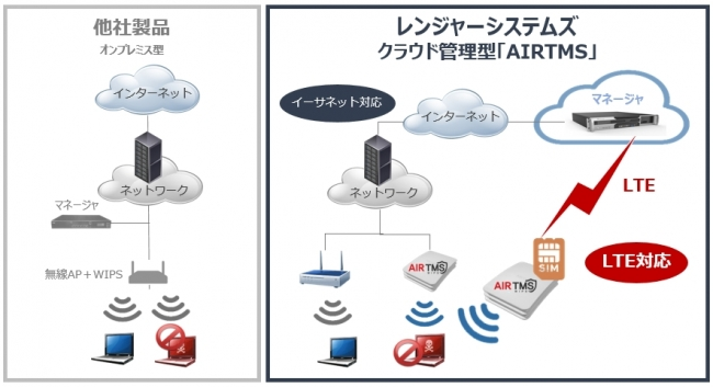 LTE over Wi-Fi 概要イメージ